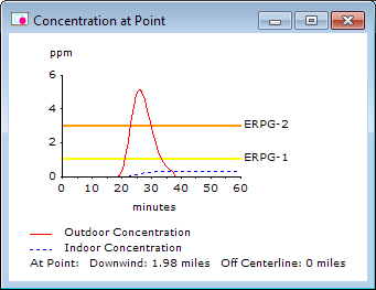 An example of the threat at point output from ALOHA.  In this case, the threat (toxicity) results in a picture showing concentration of the toxic gas over time at a specific location downwind.