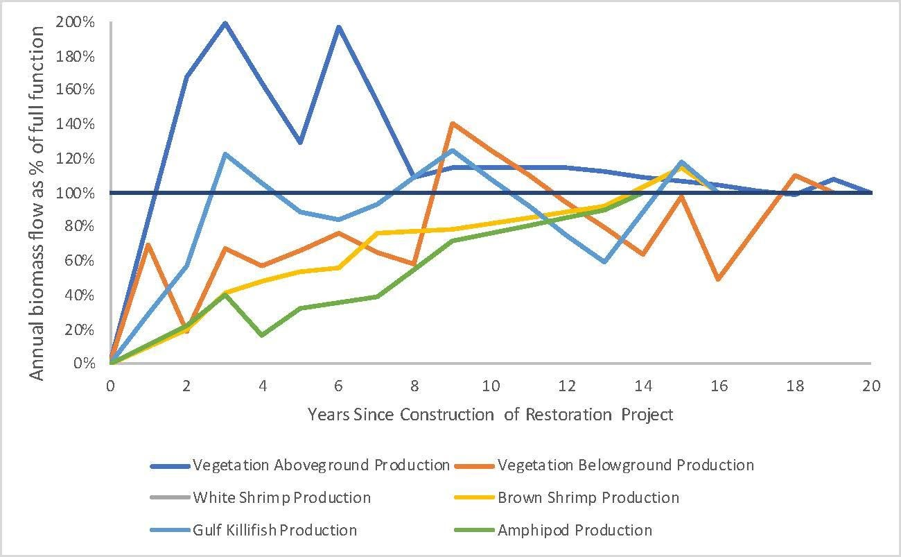 Graph on marsh restoration.