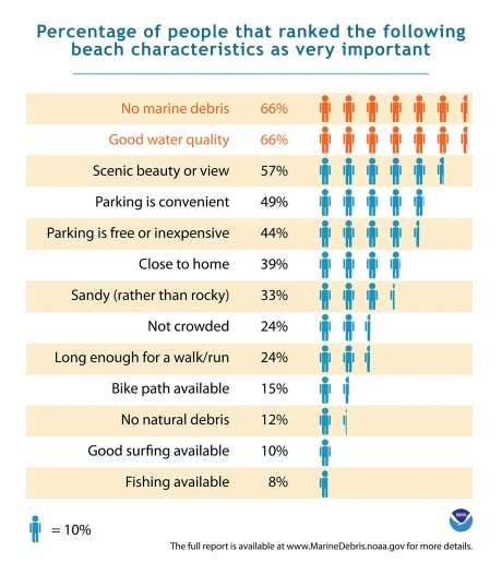 An infographic depicting the beach characteristics that are important to people.