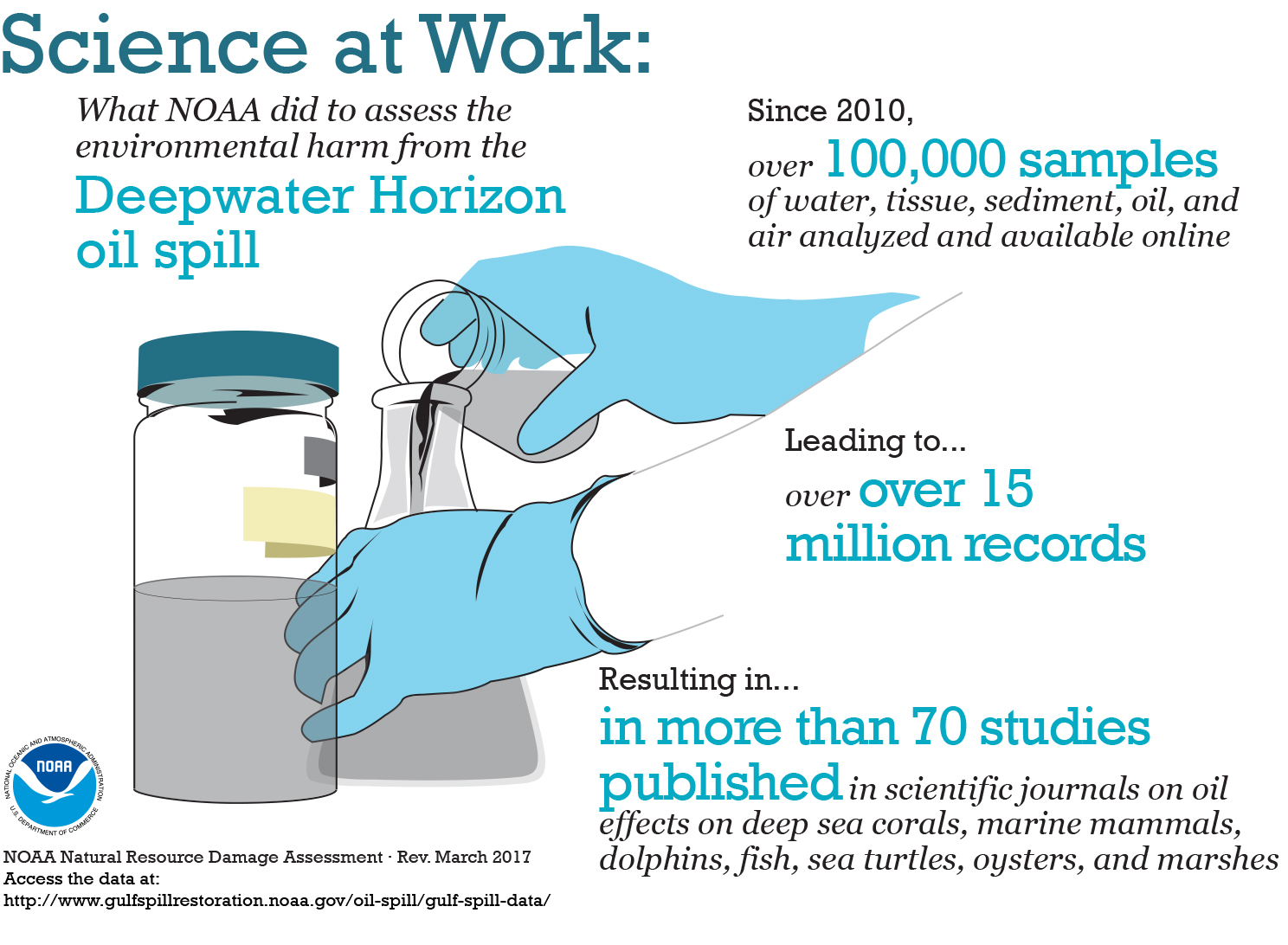 Graphic showing 100K samples; 15 million records; 70 scientific studies since DWH