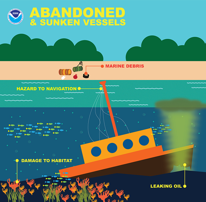 Illustration showing a sunken, abandonedship sticking out of the water close to shore, leaking oil, damaging habitat, posing a hazard to navigation, and creating marine debris on shore.