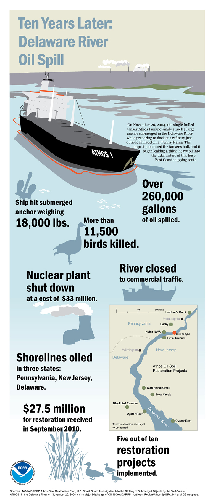 Infographic of Athos I oil spill with ship, facts about the spill's impacts, and map of restoration projects. Ship hit submerged anchor weighting 18,000 pounds. More than 11,500 birds killed. River closed to commercial traffic. Nuclear plant shut down at cost of $33 million. Shorelines oiled in three states. $27.5 million received for restoration in September 2010. Five out of 10 restoration projects implemented.