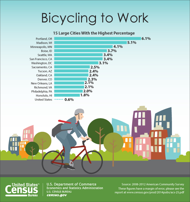 Top 15 large cities with the highest percentage of people biking to work.
