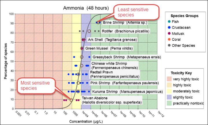Graph showing the range in sensitivity of aquatic species to 48 hour exposure to ammonia.