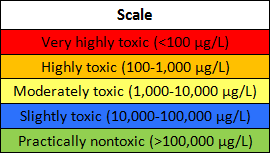 Table showing Scale as the header. Row 1 in red: Very highly toxic (<100 µg/L). Row 2 in bright yellow: Highly toxic (100-1,000 µg/L). Row 3 in light yellow: Moderately toxic (1,000-10,000 µg/L). Row 4 in blue: Slightly toxic (10,000-100,000 µg/L). Row 5 in green: Practically nontoxic ( />100,000 µg/L).
