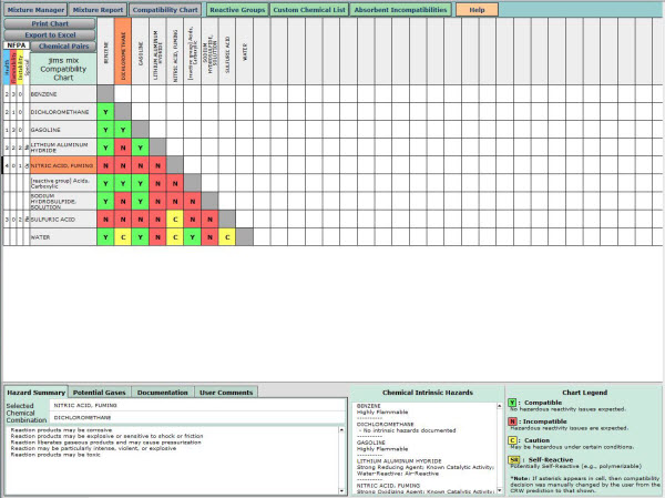 Screenshot of the Compatibility Chart in the Chemical Reactivity Worksheet, showing the predicted hazards of mixing a number of chemicals.