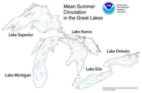 Map of average summer water circulation patterns in the Great Lakes.