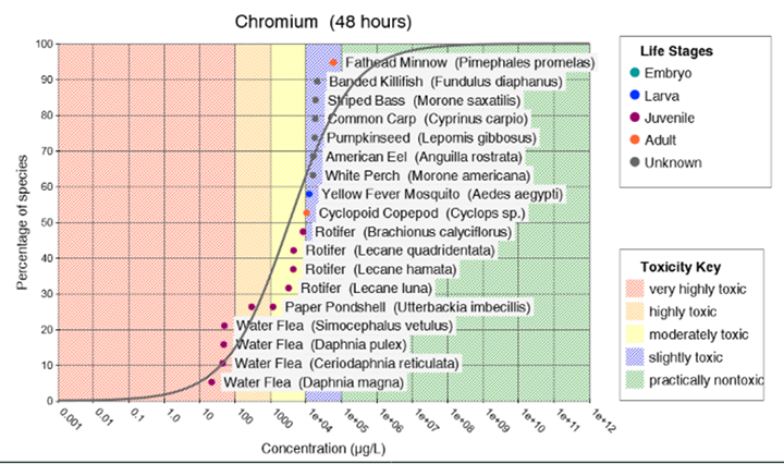 Graph from the CAFE database showing the level of toxic effects for chromium exposure to a range of fish and aquatic invertebrates.