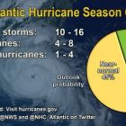 Pie chart showing 2016 Atlantic hurricane likelihood of a near-normal season.