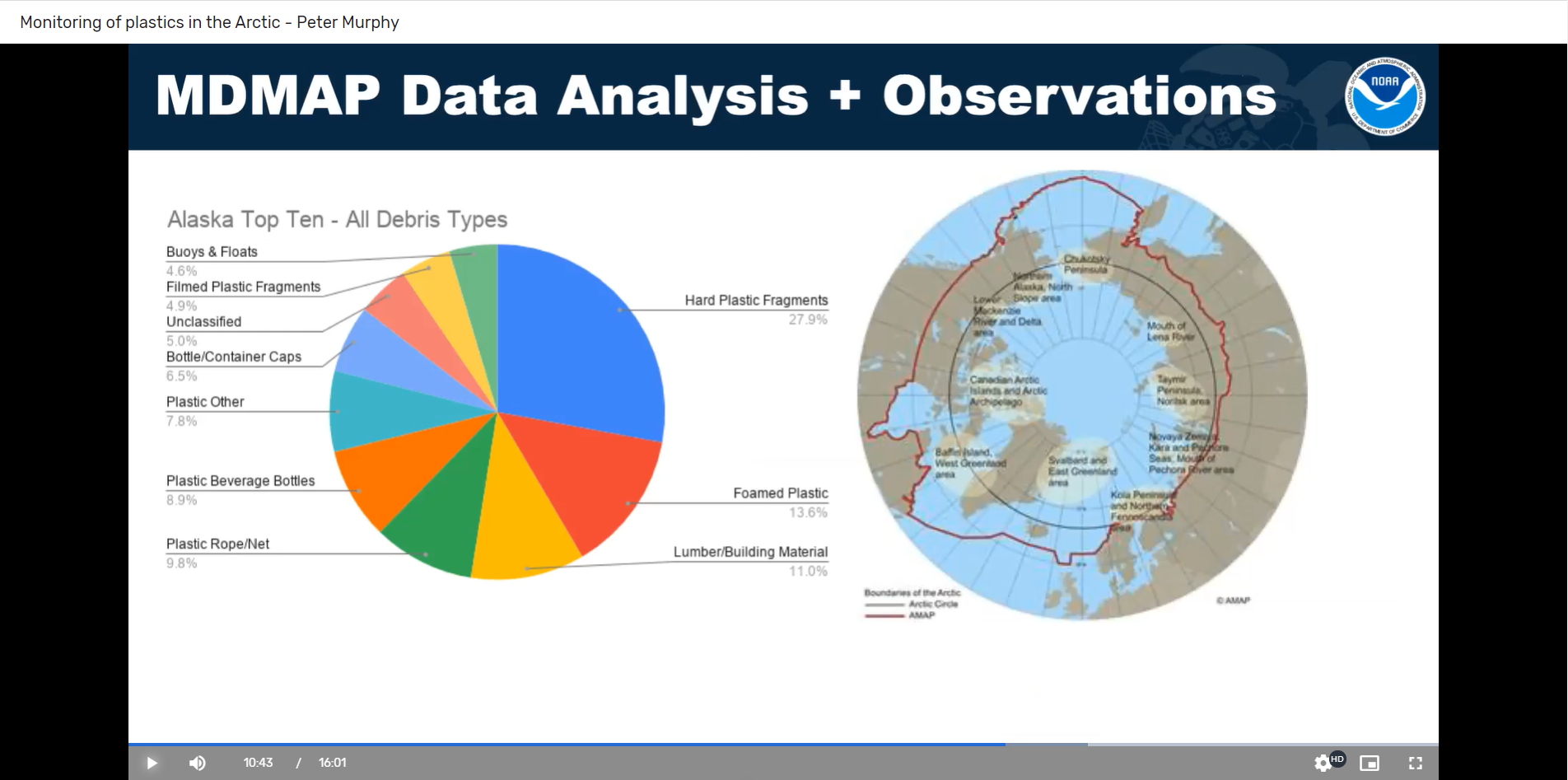 "A pie chart and picture of the globe reading ""MDMAP data analysis and observations."