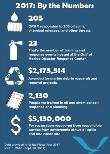 "An infographic depicting ""2017: By the Numbers,"" including the following information: 205 incident responses, 23 training and response events, $2,173,514 awarded for marine debris research and removal, 2,130 people trained in oil and chemical response, and $5,130,000 for restoration recovered from three settlements."