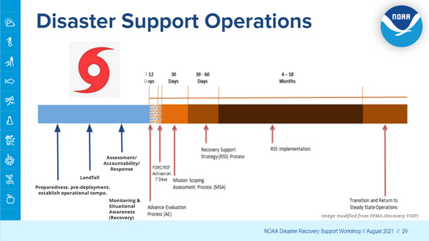 Timeline showing progression of disaster support operations.