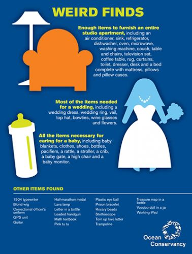 Infographic of weird items found at 2013 International Coastal Cleanup.