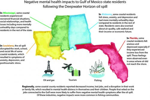Drawing of Gulf of Mexico states, explaining mental health effects.