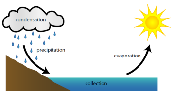 water cycle   lessons   tes teachpix for  amp gt  water cycle diagram
