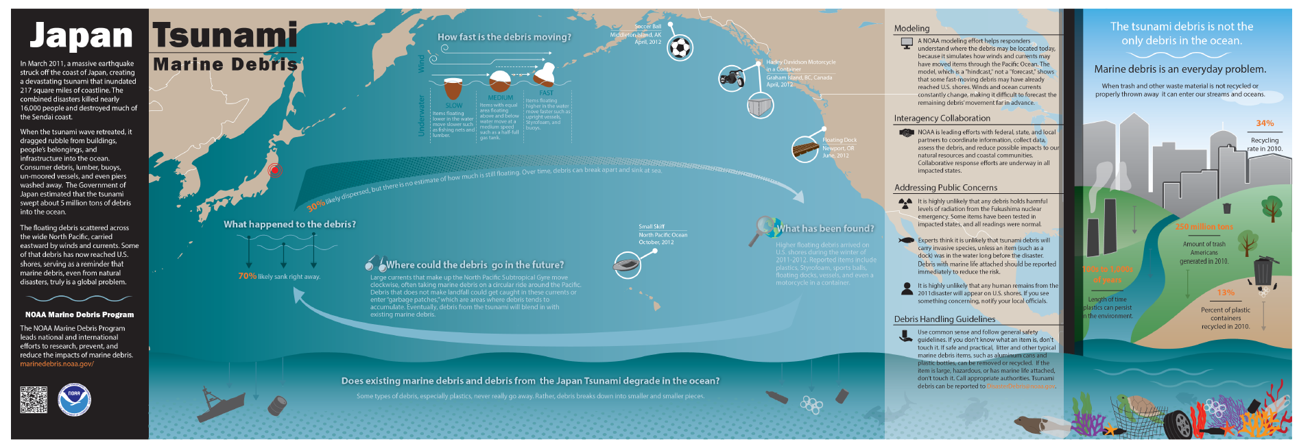 Learn more about the issue of Japan tsunami marine debris with this NOAA infographic. Click to enlarge and download.