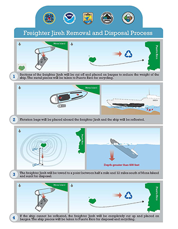 Diagram of Jireh removal and disposal process.