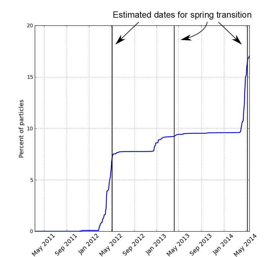 The estimated arrival of modeled particles representing Japanese tsunami marine debris on Washington and Oregon shores between May 2011 and May 2014.