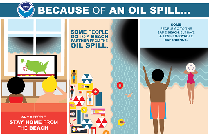 Infographic showing three scenarios for how people react to an oil spill: some people stay home from the beach, some people go to a beach farther from the oil spill, and some people go to the same beach but have a less enjoyable experience.