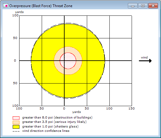 A circular, overpressure (blast force) threat zone estimate. The orange threat zone, which indicates where serious injury is likely, is about 60 yards in diameter.