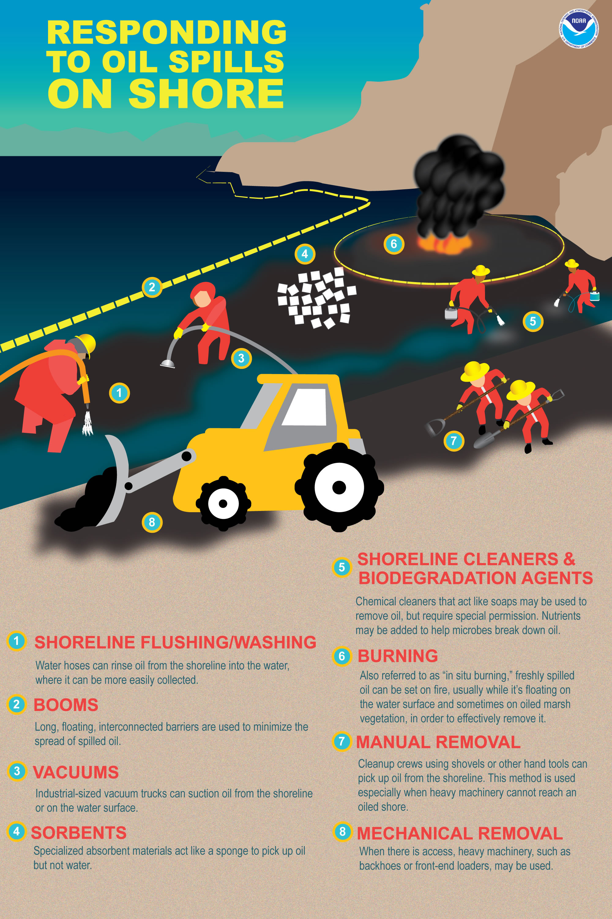 How Do Oil Spills Get Cleaned Up On Shore Responserestoration Eagle Auto Mobile Lift Wiring Diagram Responding To This Is An Overview Of The Various Methods For Cleaning From Shorelines Flushing And Vacuuming Sorbents