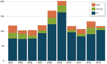 Number of spills that OR&R's ERD has responded to over the last 10 years.