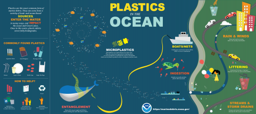 Map showing various ways that plastics can enter the ocean.