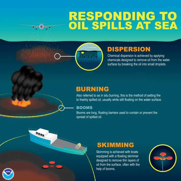 Oil dispersed from a plane, burning oil, a ship with oil skimming equipment.