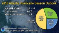 Pie chart showing 2016 Atlantic hurricane likelihood of a near-normal season.