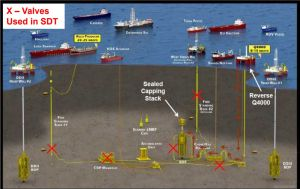 A graphic showing vessels showing the sea floor with a valve system for oil drilling operations. Red x's mark the valves have been turned off.