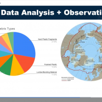 """A pie chart and picture of the globe reading """"MDMAP data analysis and observations."""