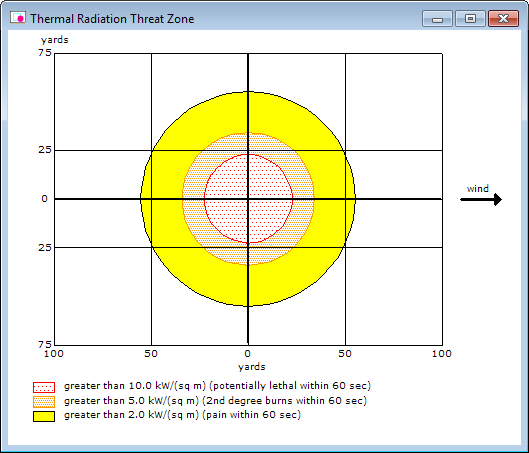 A circular Thermal Radiation Threat Zone for a pool fire. The red threat zone, which indicates where thermal radiation may be lethal if people cannot take cover within 60 seconds, is about 50 yards in diameter.
