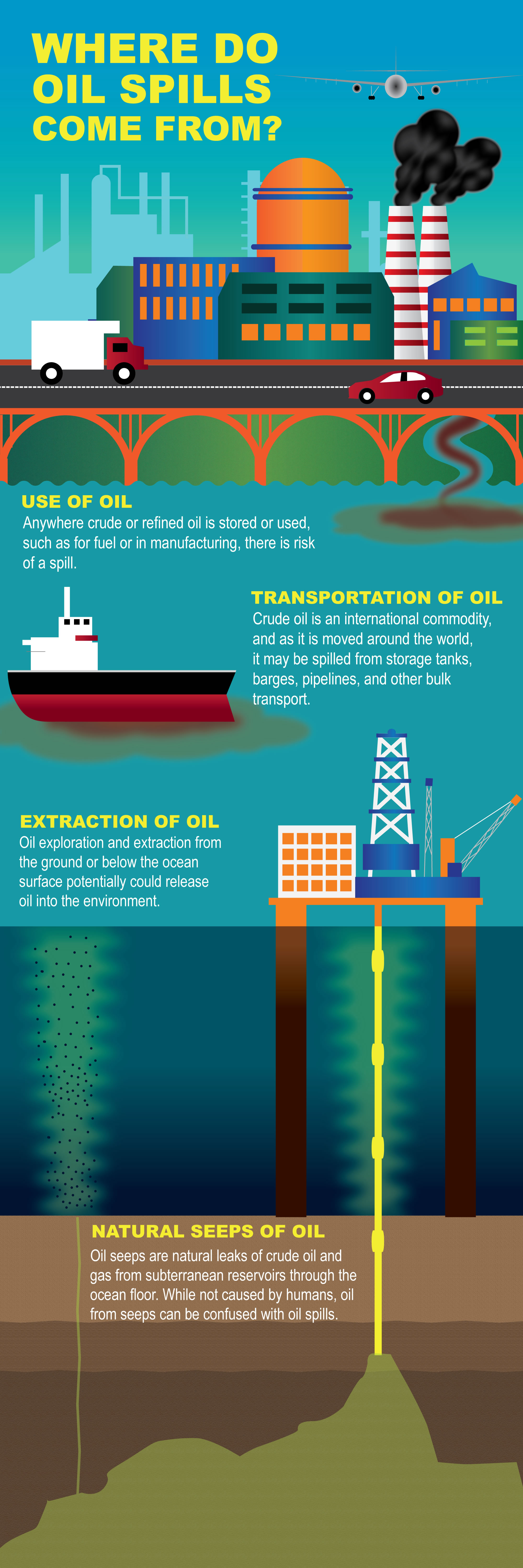 How does oil affect the environment?