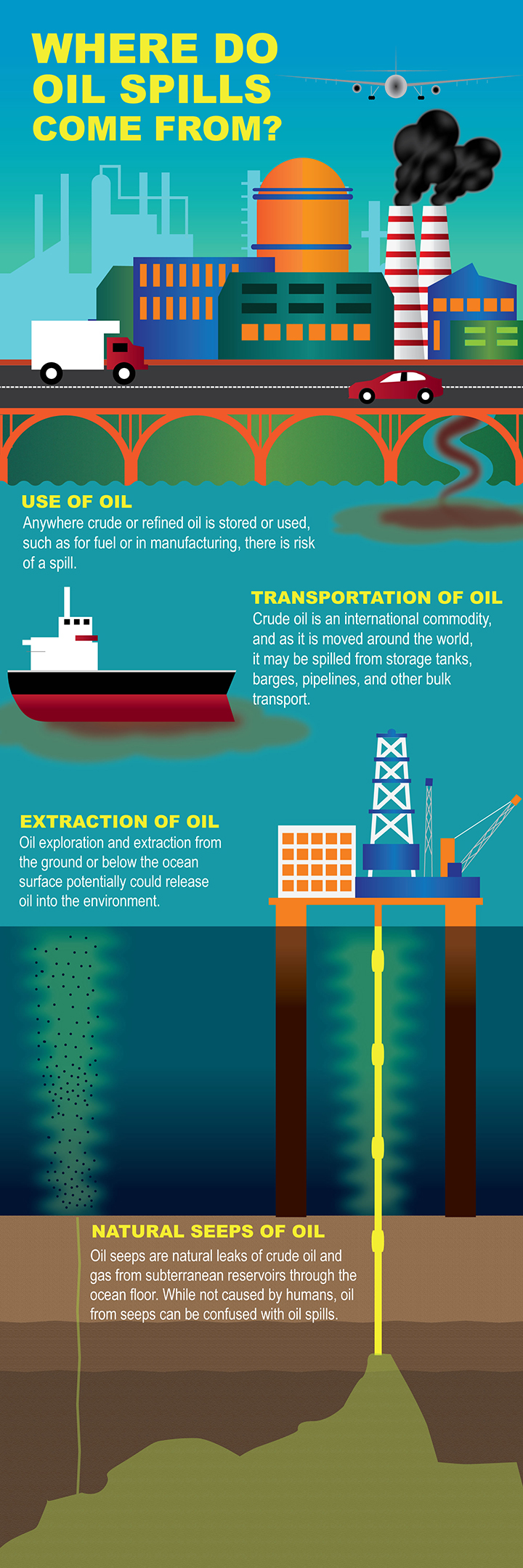 Graphic showing buildings and cars using oil, a tanker transporting oil, and a rig drilling for oil in the ocean, with a natural seep leaking oil out of the seafloor. Use of oil: Anywhere crude or refined oil is stored or used, such as for fuel or in manufacturing, there is risk of a spill. Transportation of oil: Crude oil is an international commodity, and as it is moved around the world, it may be spilled from storage tanks, barges, pipelines, and other bulk transport. Extraction of oil: Oil exploration and extraction from the ground or below the ocean surface potentially could release oil into the environment. Natural seeps of oil: Oil seeps are natural leaks of crude oil and gas from subterranean reservoirs through the ocean floor. While not caused by humans, oil from seeps can be confused with oil spills.